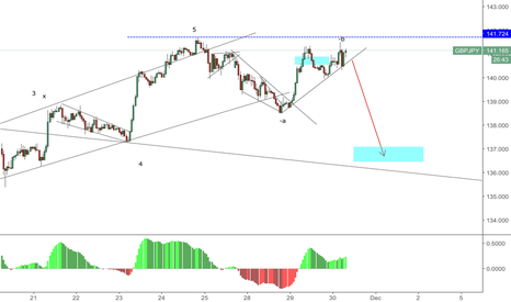 GBPJPY: GJ im looking for downtrend