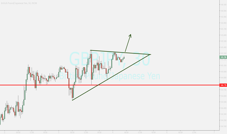 GBPJPY: gbpjpy ...waiting for breakout