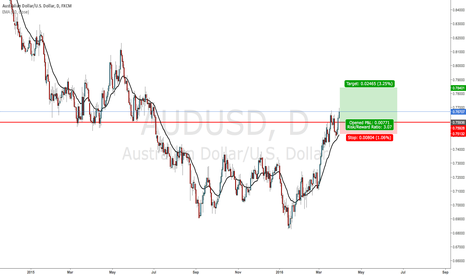 AUDUSD: AUDUSD - Looking for longs above 0,7600