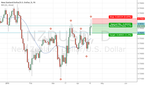 NZDUSD: The first target of me