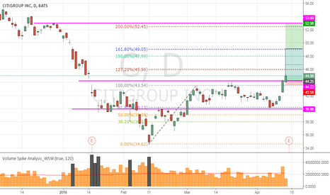 C: Citibank Call position..wait for 161.8