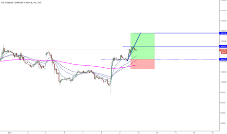 DXY: DXY 1hr Long