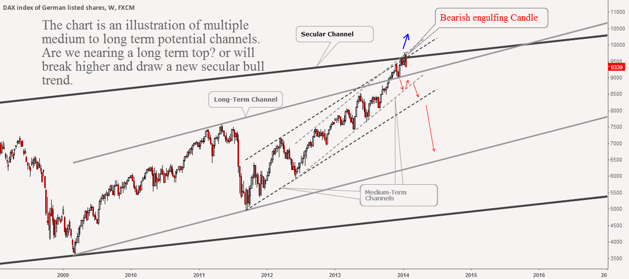 Channelling the DAX Index (update)