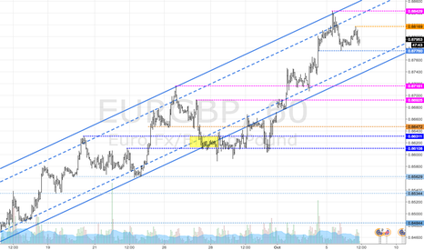 EURGBP: EURGBP - Continuation Up Trend