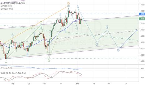 USDCHF: USD/CHF: Medium term analysis