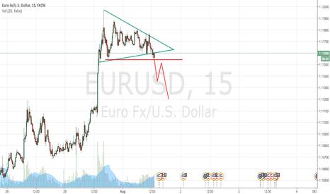 EURUSD: Triangle break, pullback and short