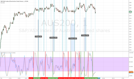 AUS200: Stochastic RSI and AUS200 Index