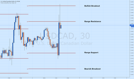 USDCAD: The USD/CAD Reacts to Employment Data