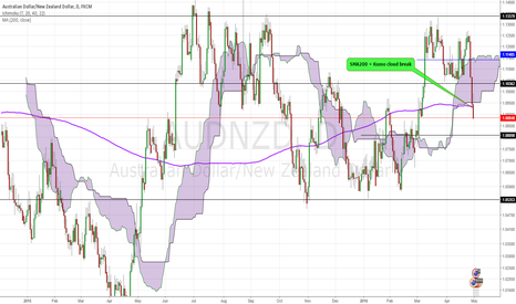AUDNZD: AUDNZD: The pair must trade this week. RBA in the focus.