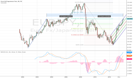 EURJPY: One more argument.