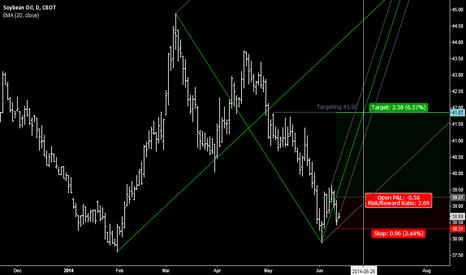 ZLQ2014: Bean Oil gives a buy signal
