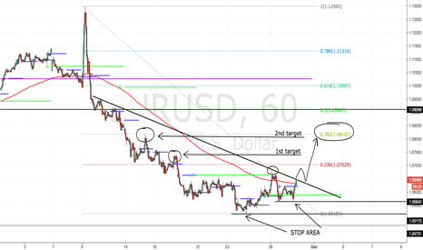 EURUSD: Coming off 13 year lows- quick bounce for 100'ish pips