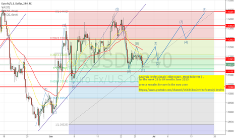 EURUSD: EUR-USD analisys last week june