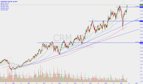 CRM: Highest level ever
