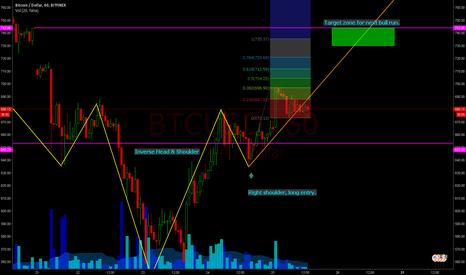 BTCUSD: Next Target Zone; Prior Support Turned Resist& Fibonacci Retrace