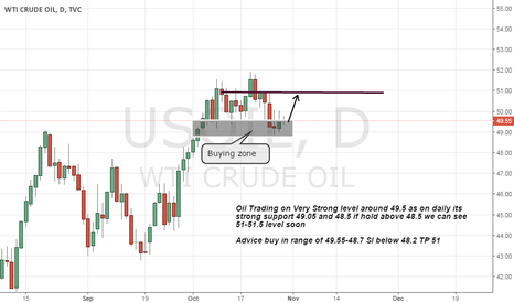 USOIL: oil buy advice on strong support