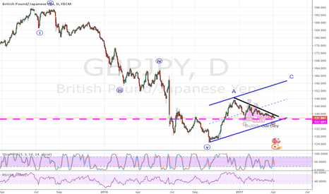 GBPJPY: Large break out coming soon ???