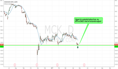 MCK: MCK - POTENTIAL BOTTOM