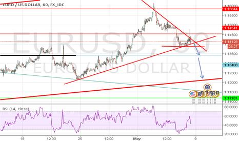 EURUSD: EurUSD Nice sell pattern