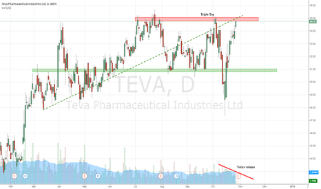 TEVA: Coming strong into resistance - Triple Top