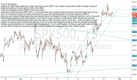 SPX500: S and P update: not dead yet