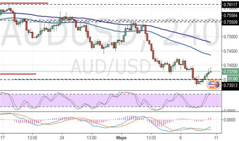 AUDUSD: AUD/USD: RBA provocando caída