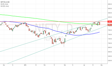 NIFTY: breaking the 200moving average