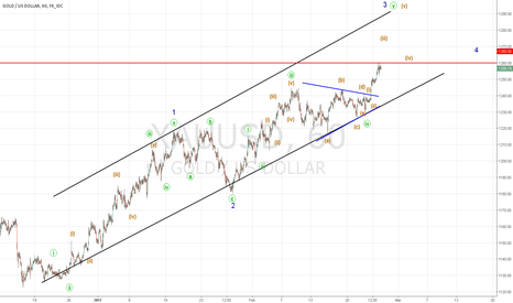 XAUUSD: GOLD - GDX  count revisited