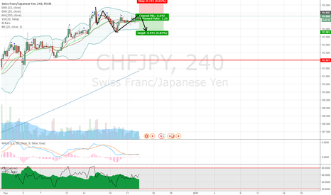 CHFJPY: CHFJPY 2618 sell opportunity on 4H chart