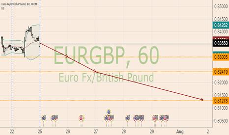 EURGBP: test