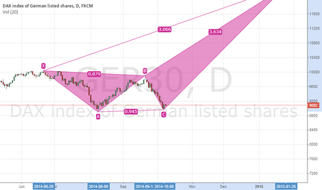 GER30: Emerging Bearish DEEP CRAB on DAX...