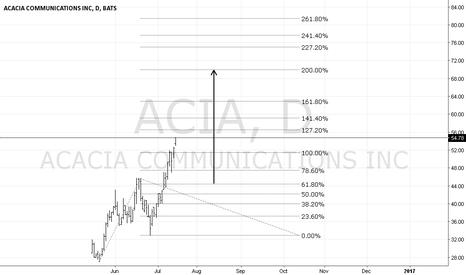 ACIA: Acacia Communication a big rally...?