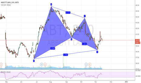 ABT: small deviation in the stock market