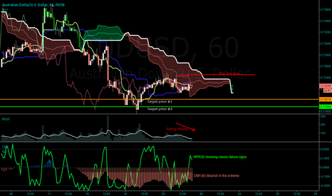 AUDUSD: Selling with both hands