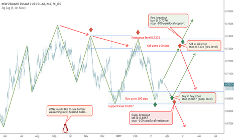 NZDUSD: NZD - trading inside a long-term downtrend
