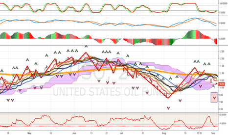 USO: USO: US Oil Heading Down In Concert With Light Crude Oil Futures