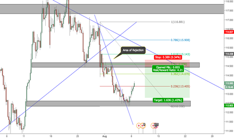 EURJPY: EURJPY bearish outlook