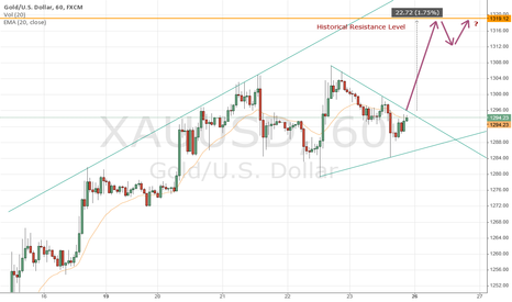 XAUUSD: Gold - A Breakout to the Upside