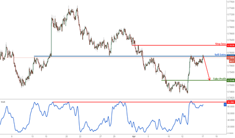 AUDUSD: AUDUSD profit target reached perfectly, time to sell