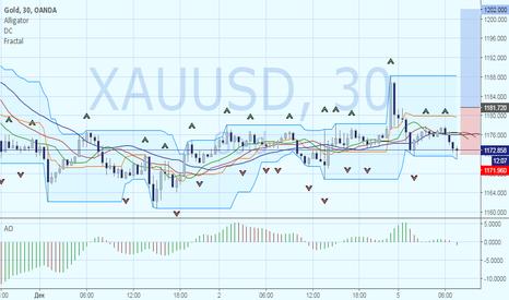 XAUUSD: Золото: покупка с целью коррекции