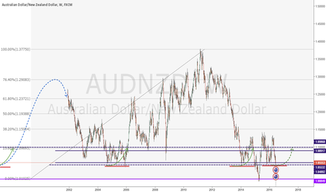 AUDNZD: the furure up
