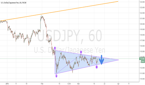 USDJPY: Triangle being confirmed to push price down again