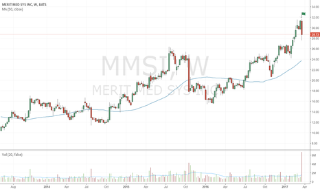 MMSI: Very wide bearish up-thrust on comparatively huge volume