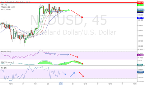 NZDUSD: A small and imminente fall for the next few hours in NZD