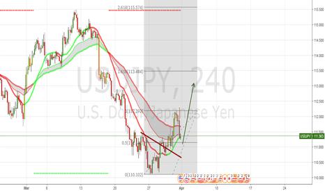 USDJPY: Strong USD next week