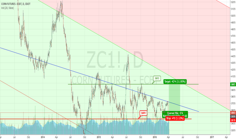 ZC1!: Long corn