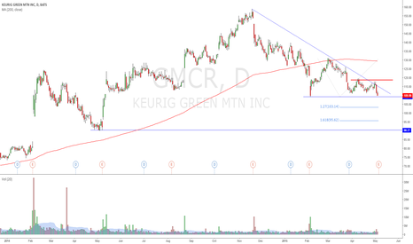 GMCR: After-Market Earnings / Watch for break of support