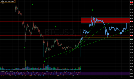 BTCUSD: Update from previous idea: bullish fractal still remains valid