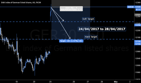 GER30: 24/04/2017 to 28/04/2017 DAX