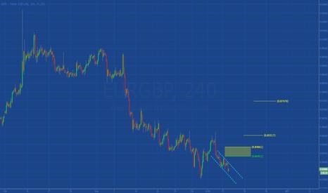 EURGBP: [EURGBP] Possibile rimbalzo, ma il trend è ribassista